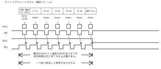 PD7752タイミング4