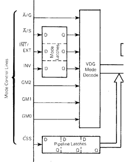 MC6847のブロック図